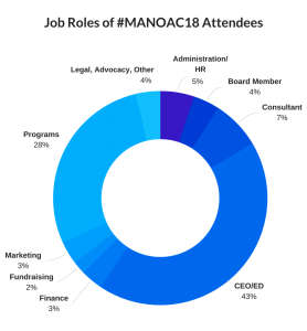 Circle Graph showing Job Roles of #MANOAC18 Attendees